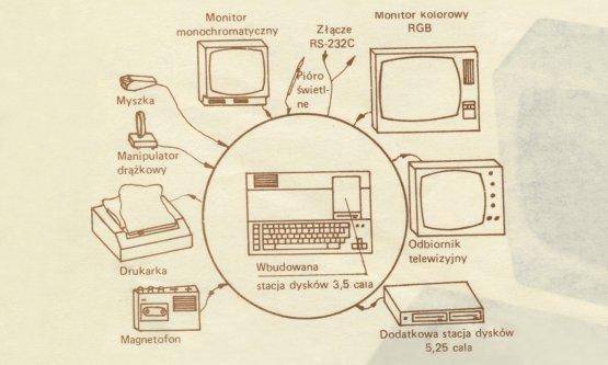 ELWRO 804 Junior PC – prospekt informacyjny